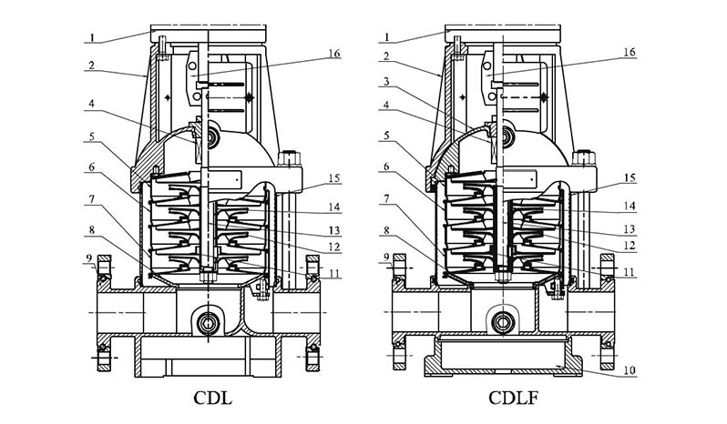 SERIE CDL-CDLF lleno